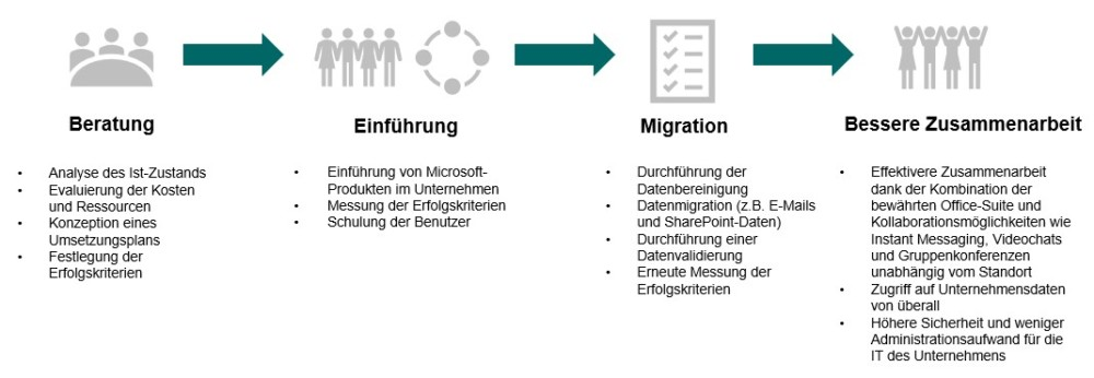 Einführungsprozess im Rahmen unserer Technologieberatung mit den Prozessschritten Beratung, Einführung, Migration und dem Zielergebnis der verbesserten Zusammenarbeit
