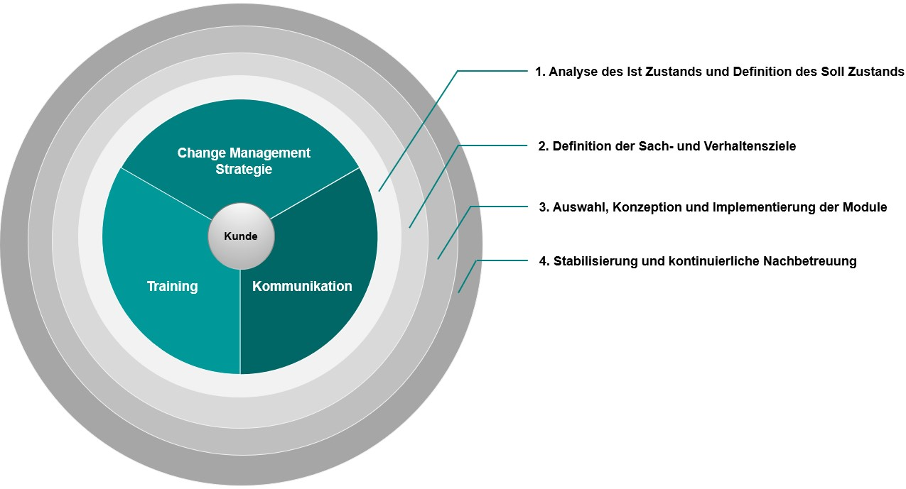 Bei unserem Framework steht der Kunde im Mittelpunkt. Unsere Segmente Training, Kommunikation und Change Management Strategie bilden umschließen die Kundenwünsche. Unsere vier Phasen bauen dabei auf einander auf und setzten die Maßnahmen entsprechend um.