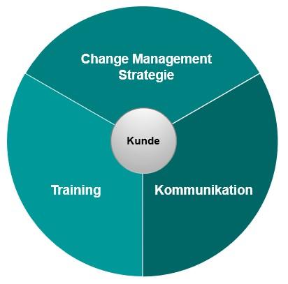 Unsere 3 Segmente Training, Kommunikation und Change Management Strategie werden dabei in einander greifend konzeptioniert.