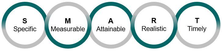 Planungsprinzip nach SMART Modell mit den Bereichen Specific, Measureable, Attainable, Realistic, Timeley.