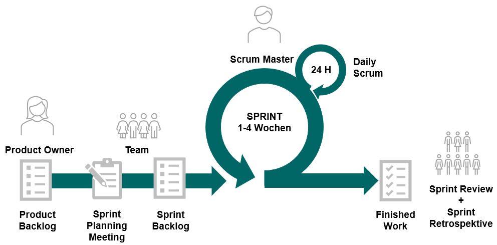 agiles Framework anhand von Scrum mit allen Artefakten, Rollen und Meetings.