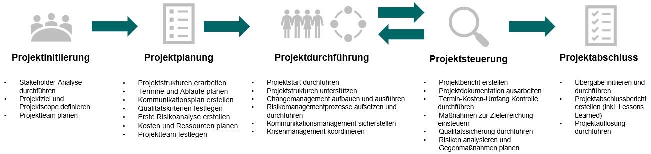 Wasserfallmodell mit den Phasen Initiierung, Planung, Durchführung Steuerung und Monitoring sowie Projektabschluss
