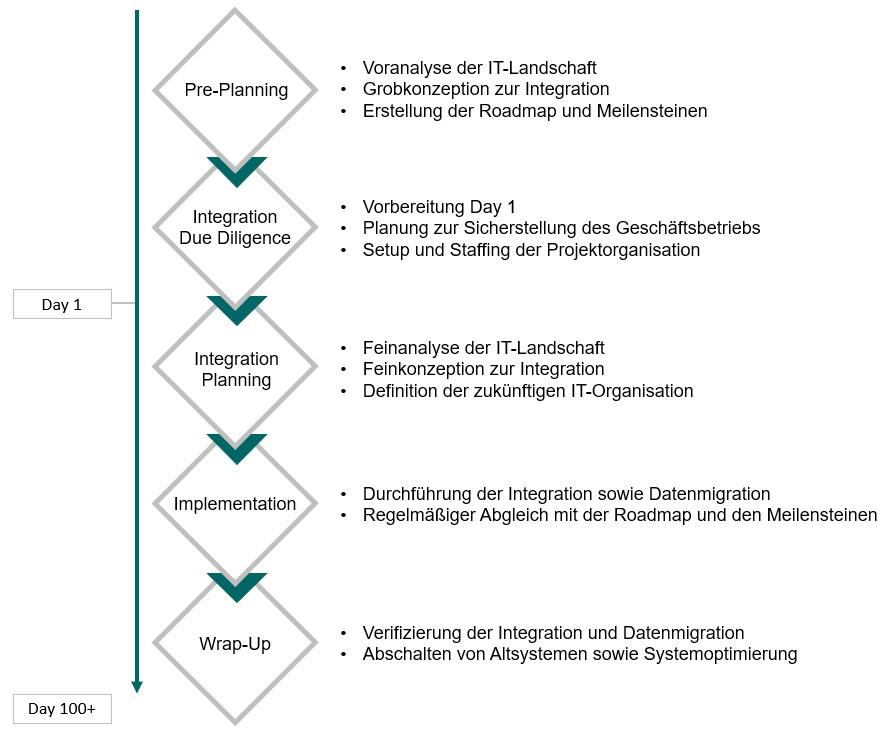 Unser Vorgehensmodell zur Post Merger Integration mit den Schritten Pre-Planning. Due Diligence, Integration Planning, Implementation und Wrap-Up.