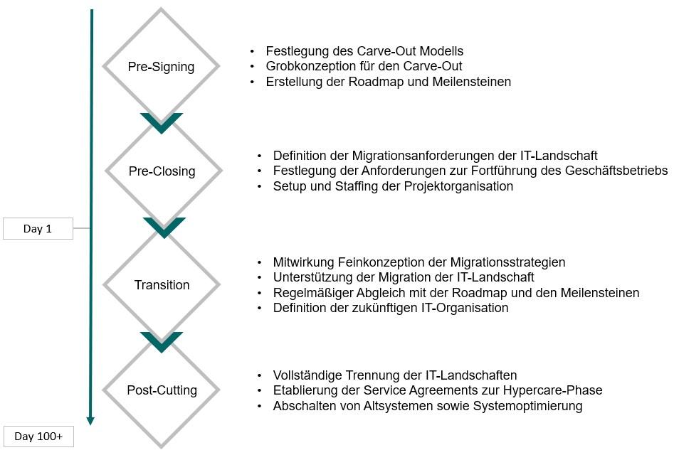 Unser Vorgehensmodell zum Carve Out mit den Schritten Pre-Signing, Pre-Closing, Transition und Post Cutting.