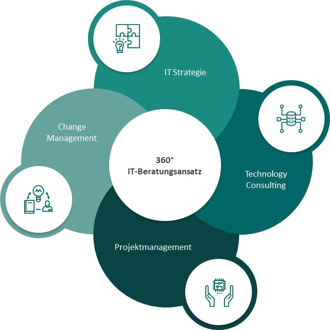 Ganzheitlicher 360 IT Beratungsansatz, der unsere Kompetenzbereiche Strategie, Technology Consulting, Projektmanagement und Change Management vereint.